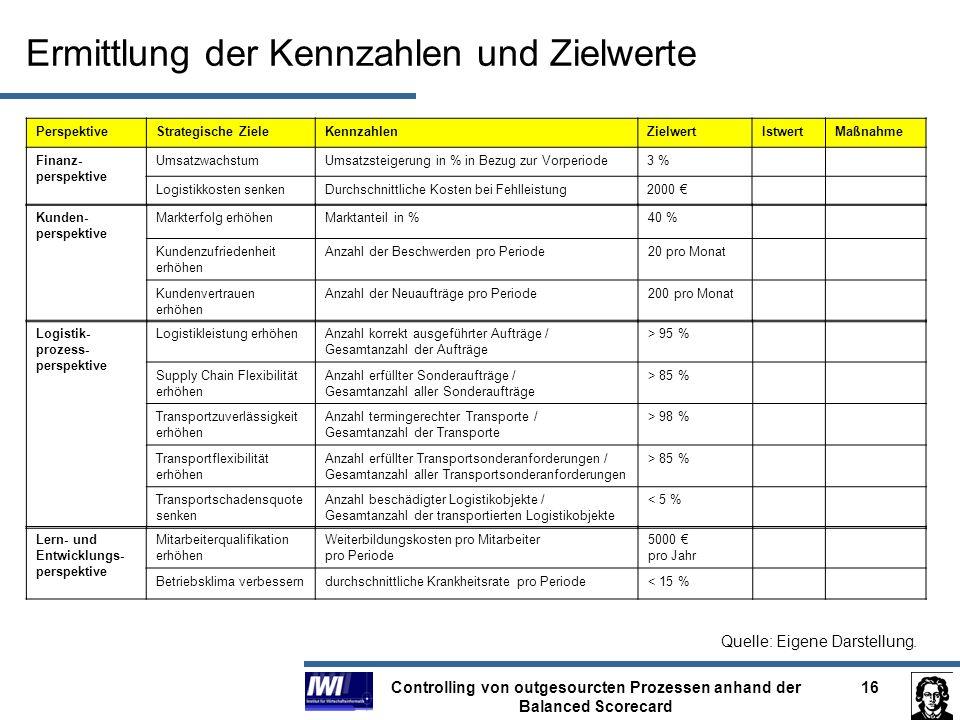Controlling von outgesourcten Prozessen anhand der Balanced Scorecard 16 Ermittlung der Kennzahlen und Zielwerte PerspektiveStrategische ZieleKennzahl