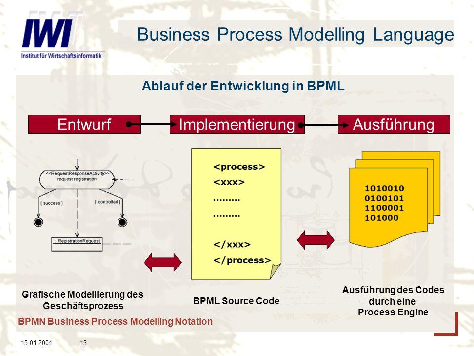 15.01.200413 Business Process Modelling Language Ablauf der Entwicklung in BPML EntwurfImplementierungAusführung Grafische Modellierung des Geschäftsprozess BPML Source Code Ausführung des Codes durch eine Process Engine BPMN Business Process Modelling Notation