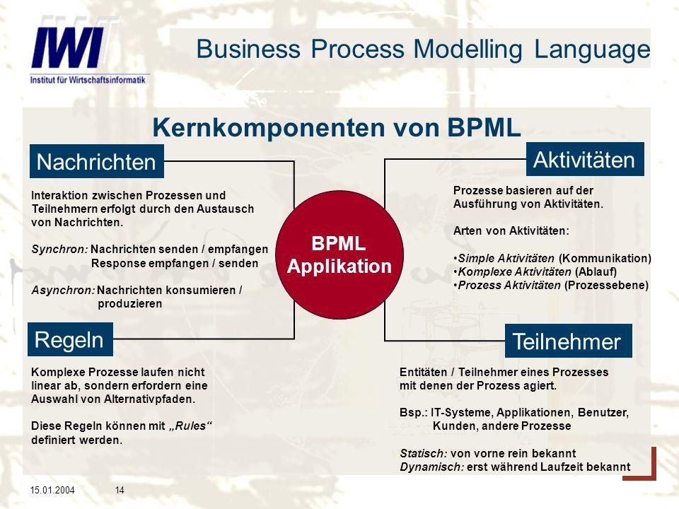 15.01.200414 Business Process Modelling Language Kernkomponenten von BPML Nachrichten Aktivitäten Regeln Teilnehmer BPML Applikation Interaktion zwischen Prozessen und Teilnehmern erfolgt durch den Austausch von Nachrichten.