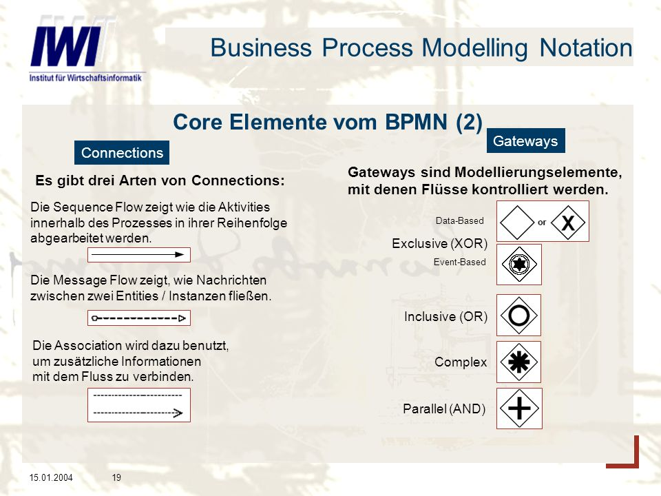 15.01.200419 Business Process Modelling Notation Core Elemente vom BPMN (2) Connections Gateways Es gibt drei Arten von Connections: Die Sequence Flow