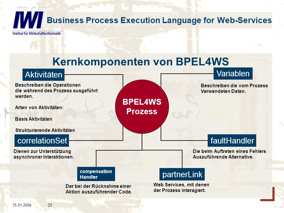 15.01.200425 Business Process Execution Language for Web-Services Kernkomponenten von BPEL4WS BPEL4WS Prozess Aktivitäten compensation Handler correla