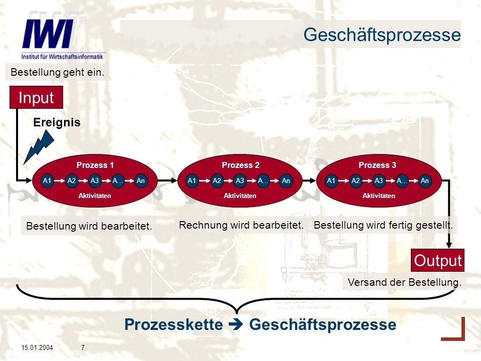 15.01.20047 Geschäftsprozesse Aktivitäten AnA...A2A1A3 Aktivitäten AnA...A2A1A3 Aktivitäten AnA...A2A1A3 Prozess 1Prozess 2Prozess 3 Input Output Ereignis Prozesskette Geschäftsprozesse Bestellung wird bearbeitet.