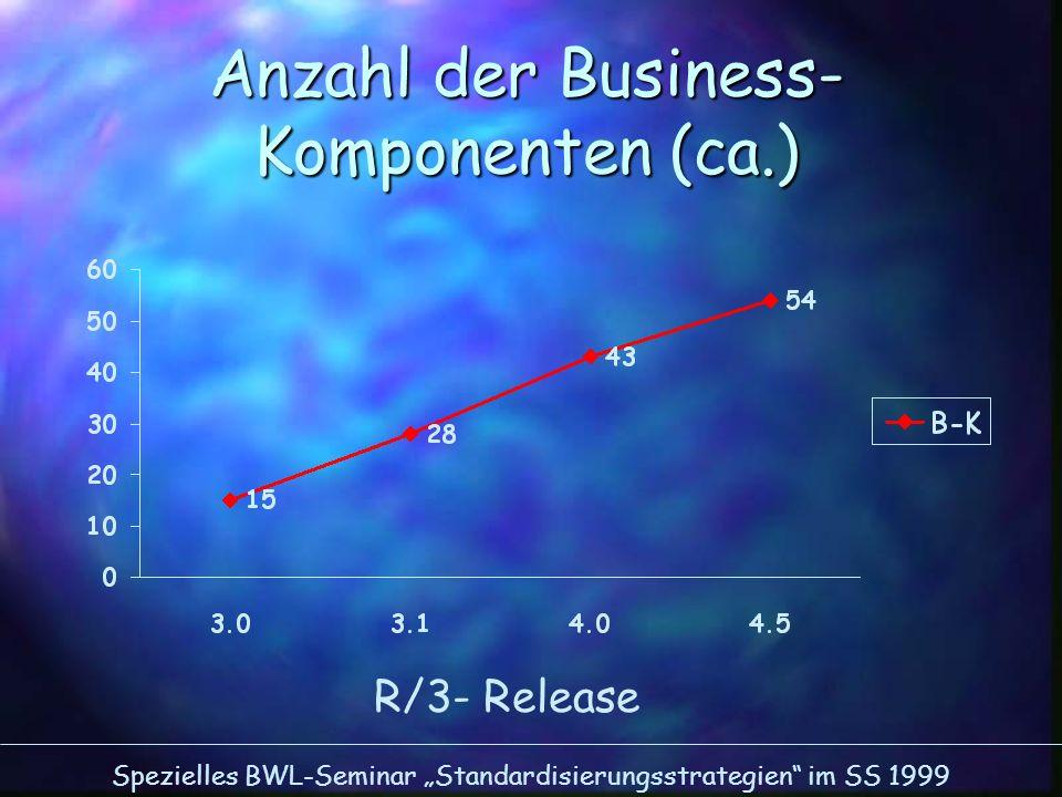 Spezielles BWL-Seminar Standardisierungsstrategien im SS 1999 Anzahl der Business- Komponenten (ca.) R/3- Release