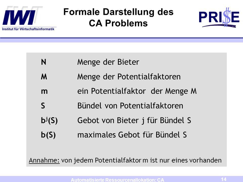 14 Automatisierte Ressourcenallokation: CA Formale Darstellung des CA Problems NMenge der Bieter MMenge der Potentialfaktoren mein Potentialfaktor der