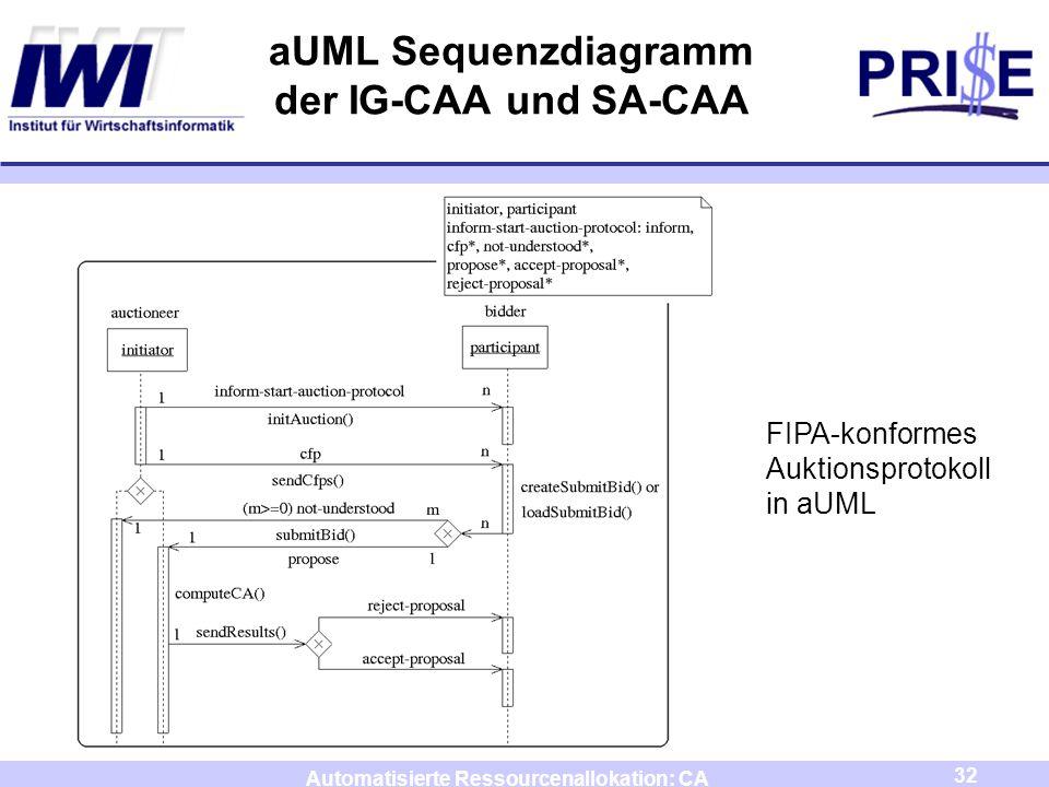 32 Automatisierte Ressourcenallokation: CA aUML Sequenzdiagramm der IG-CAA und SA-CAA FIPA-konformes Auktionsprotokoll in aUML