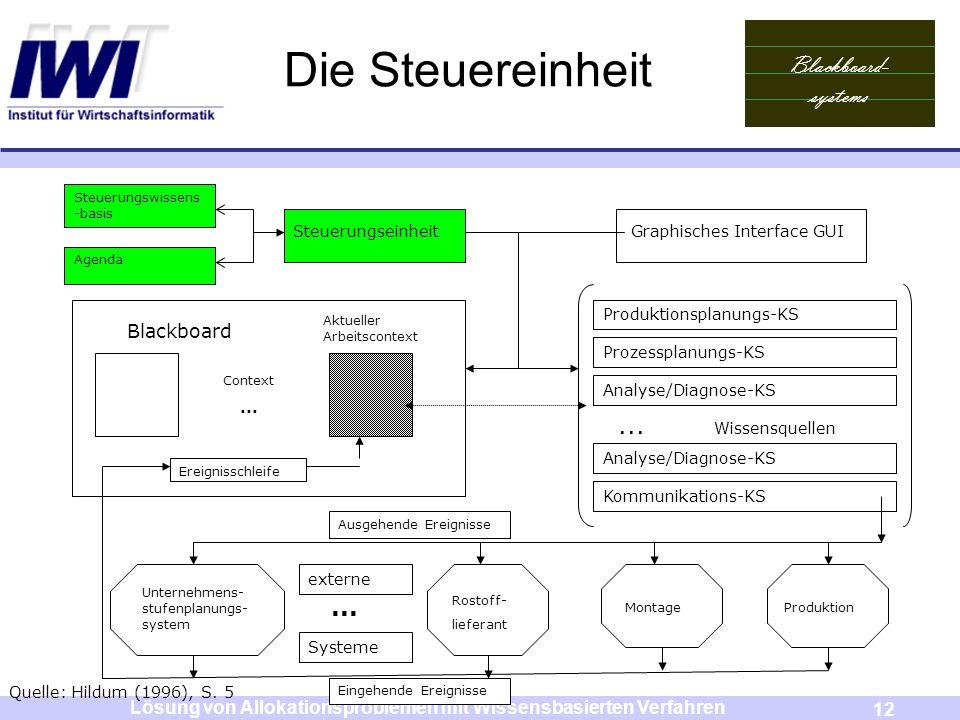 Blackboard- systems 12 Lösung von Allokationsproblemen mit Wissensbasierten Verfahren Die Steuereinheit Steuerungswissens -basis Agenda Steuerungseinh