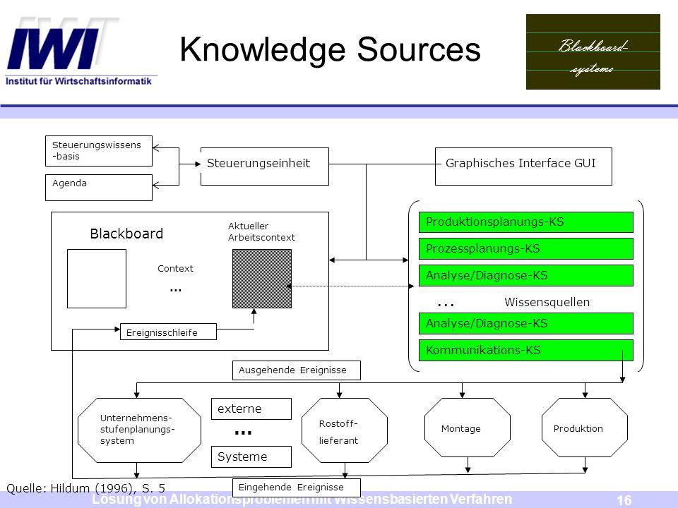 Blackboard- systems 16 Lösung von Allokationsproblemen mit Wissensbasierten Verfahren Knowledge Sources Steuerungswissens -basis Agenda Steuerungseinh