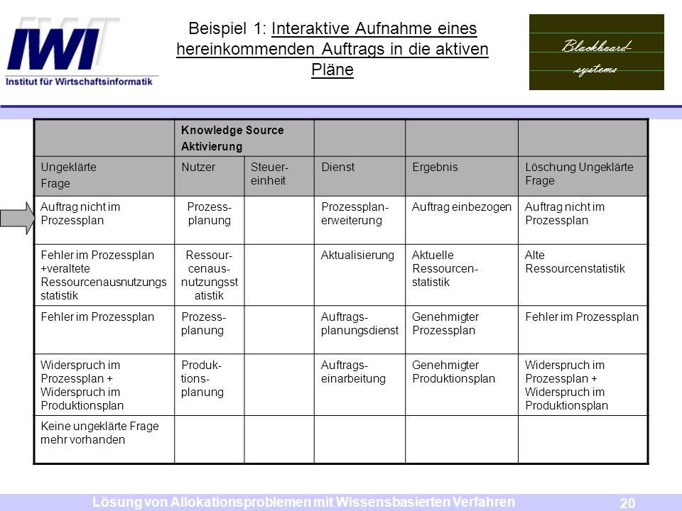 Blackboard- systems 20 Lösung von Allokationsproblemen mit Wissensbasierten Verfahren Beispiel 1: Interaktive Aufnahme eines hereinkommenden Auftrags
