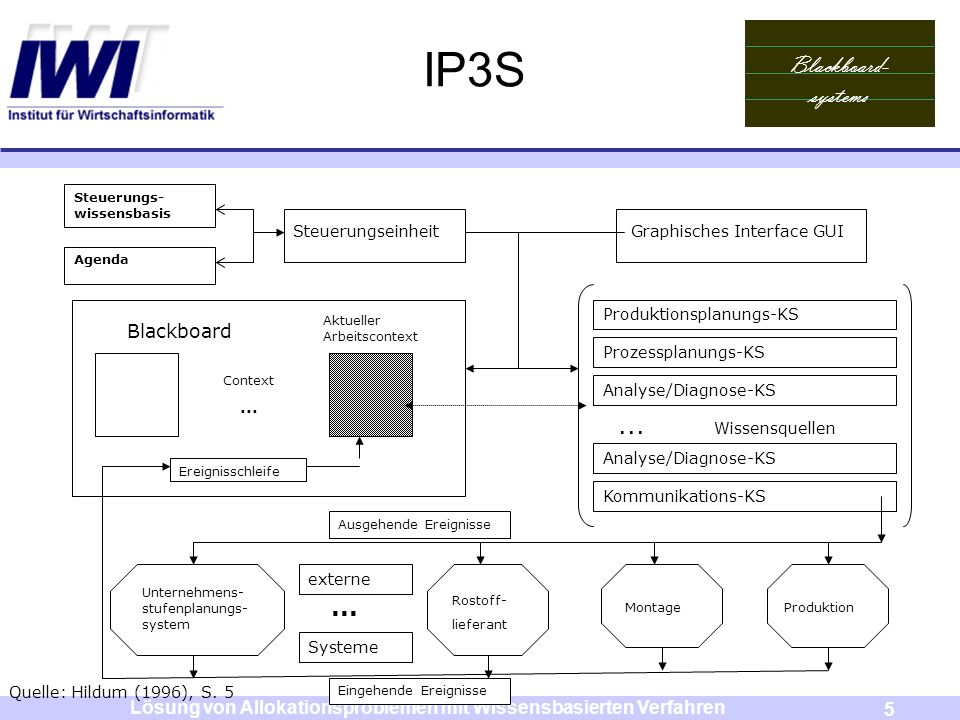 Blackboard- systems 6 Lösung von Allokationsproblemen mit Wissensbasierten Verfahren Das IP3S Blackboard Steuerungswissens -basis Agenda Steuerungseinheit Graphisches Interface GUI Context...