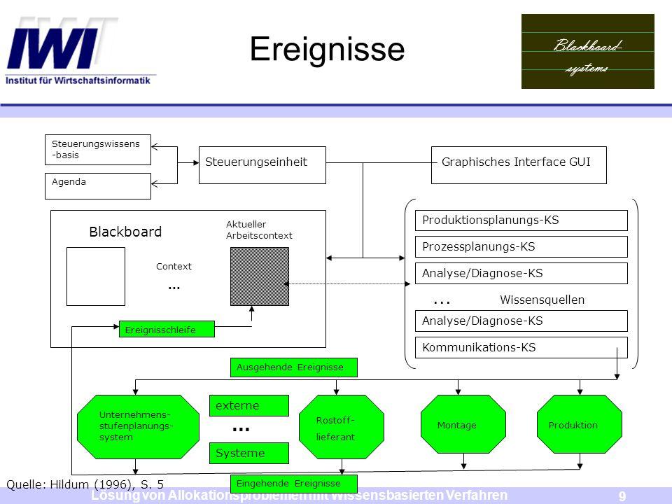 Blackboard- systems 9 Lösung von Allokationsproblemen mit Wissensbasierten Verfahren Ereignisse Steuerungswissens -basis Agenda Steuerungseinheit Grap