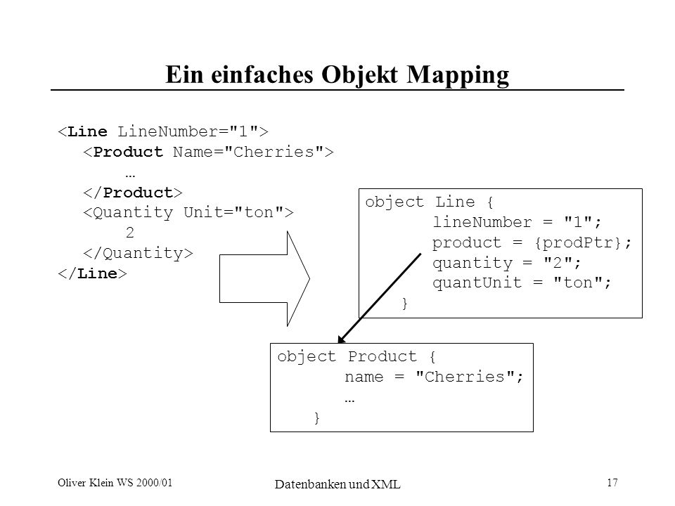 Oliver Klein WS 2000/01 Datenbanken und XML 17 Ein einfaches Objekt Mapping … 2 object Line { lineNumber = 1 ; product = {prodPtr}; quantity = 2 ; quantUnit = ton ; } object Product { name = Cherries ; … }