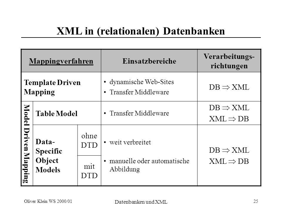 Oliver Klein WS 2000/01 Datenbanken und XML 25 XML in (relationalen) Datenbanken MappingverfahrenEinsatzbereiche Verarbeitungs- richtungen Template Driven Mapping dynamische Web-Sites Transfer Middleware DB XML Model Driven Mapping Table Model Transfer Middleware DB XML XML DB Data- Specific Object Models ohne DTD weit verbreitet manuelle oder automatische Abbildung DB XML XML DB mit DTD