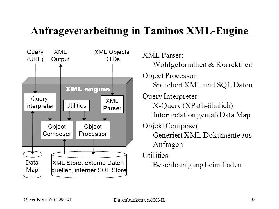 Oliver Klein WS 2000/01 Datenbanken und XML 32 Anfrageverarbeitung in Taminos XML-Engine XML Parser: Wohlgeformtheit & Korrektheit Object Processor: Speichert XML und SQL Daten Query Interpreter: X-Query (XPath-ähnlich) Interpretation gemäß Data Map Objekt Composer: Generiert XML Dokumente aus Anfragen Utilities: Beschleunigung beim Laden XML engine Query Interpreter Object Composer Utilities Object Processor XML Parser XML Output Query (URL) XML Objects DTDs Data Map XML Store, externe Daten- quellen, interner SQL Store