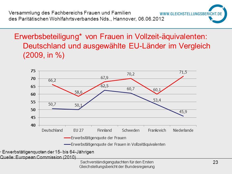 Sachverständigengutachten für den Ersten Gleichstellungsbericht der Bundesregierung 23 Erwerbsbeteiligung* von Frauen in Vollzeit-äquivalenten: Deutsc