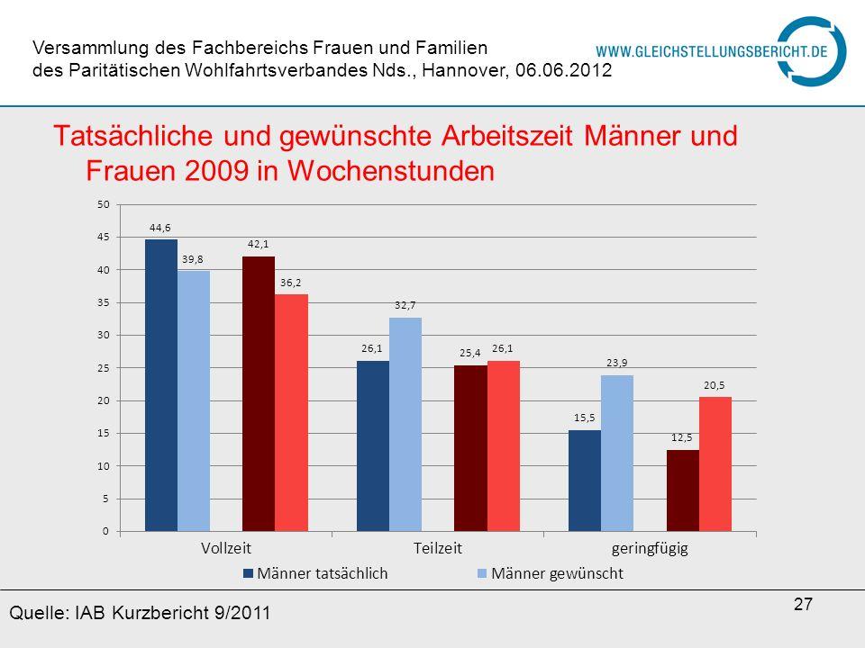 27 Tatsächliche und gewünschte Arbeitszeit Männer und Frauen 2009 in Wochenstunden Quelle: IAB Kurzbericht 9/2011 Versammlung des Fachbereichs Frauen
