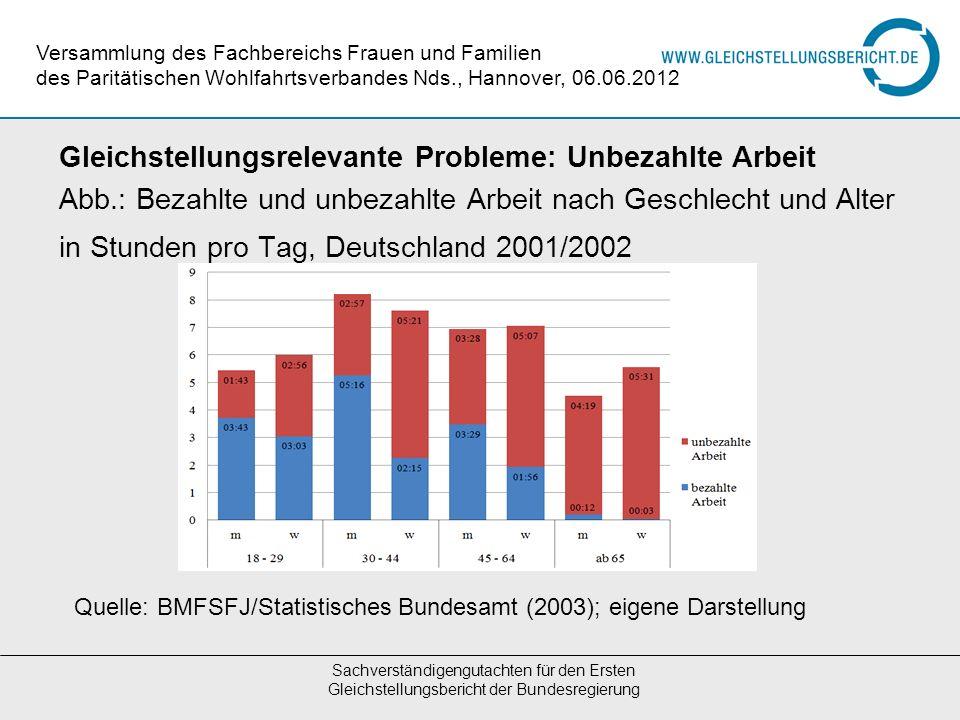 Gleichstellungsrelevante Probleme: Unbezahlte Arbeit Abb.: Bezahlte und unbezahlte Arbeit nach Geschlecht und Alter in Stunden pro Tag, Deutschland 20