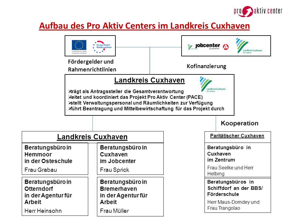 Aufbau des Pro Aktiv Centers im Landkreis Cuxhaven Landkreis Cuxhaven trägt als Antragssteller die Gesamtverantwortung leitet und koordiniert das Proj