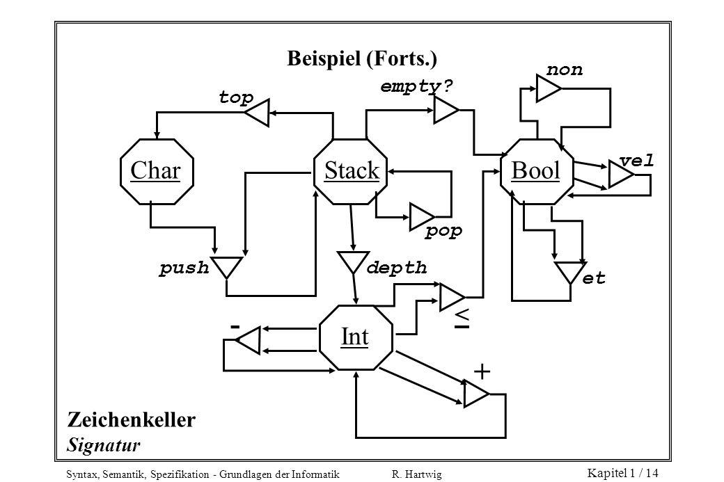 Syntax, Semantik, Spezifikation - Grundlagen der Informatik R. Hartwig Kapitel 1 / 14 Zeichenkeller Signatur CharStackBool Int top empty? non vel et p
