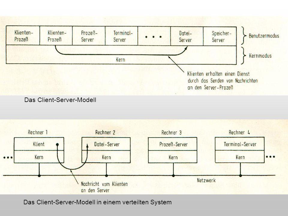 Das Client-Server-Modell Das Client-Server-Modell in einem verteilten System
