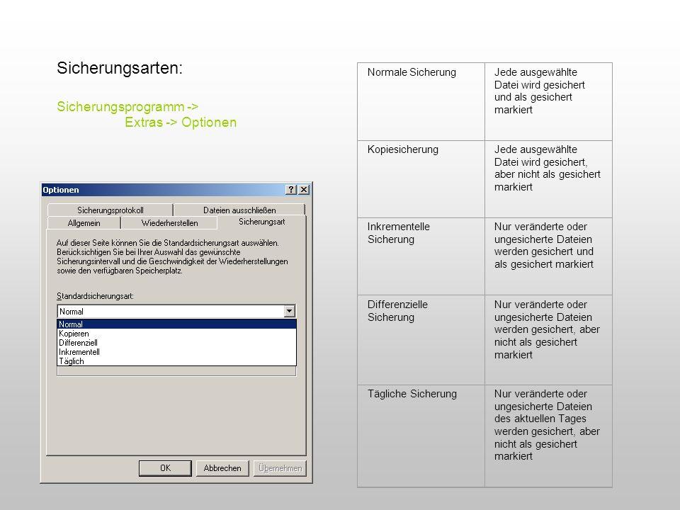 Normale SicherungJede ausgewählte Datei wird gesichert und als gesichert markiert KopiesicherungJede ausgewählte Datei wird gesichert, aber nicht als