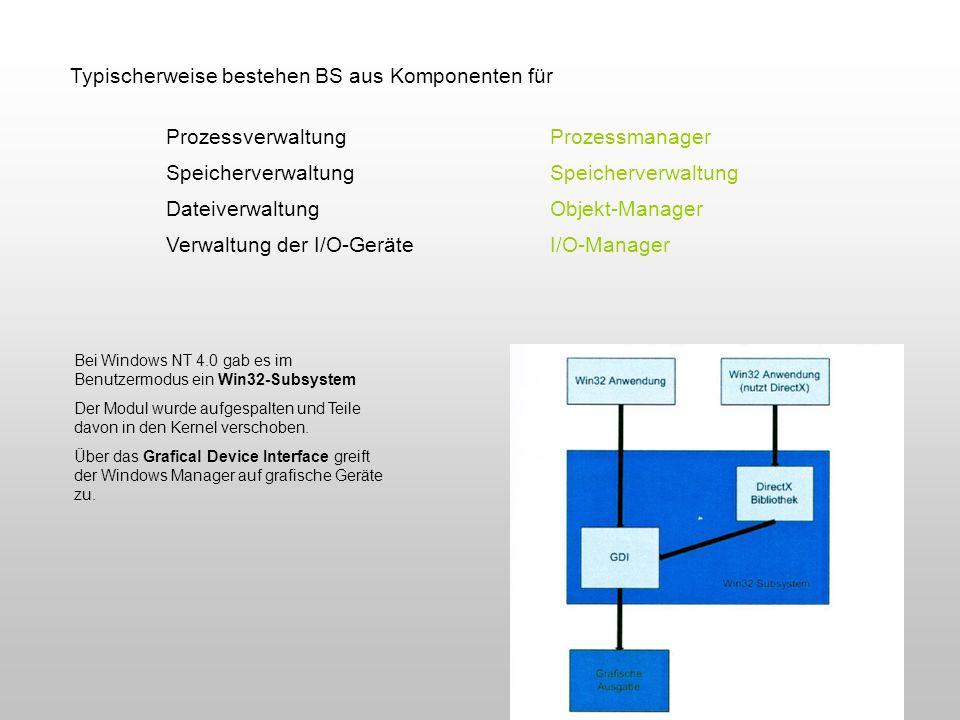 Typischerweise bestehen BS aus Komponenten für ProzessverwaltungProzessmanagerSpeicherverwaltung DateiverwaltungObjekt-Manager Verwaltung der I/O-Gerä