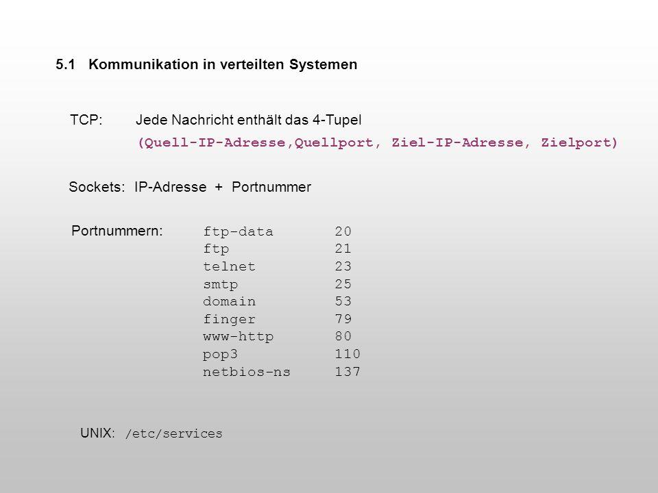 5.1 Kommunikation in verteilten Systemen Sockets: IP-Adresse + Portnummer Portnummern: ftp-data20 ftp21 telnet23 smtp25 domain53 finger79 www-http80 p