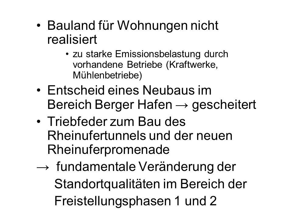 Bauland für Wohnungen nicht realisiert zu starke Emissionsbelastung durch vorhandene Betriebe (Kraftwerke, Mühlenbetriebe) Entscheid eines Neubaus im
