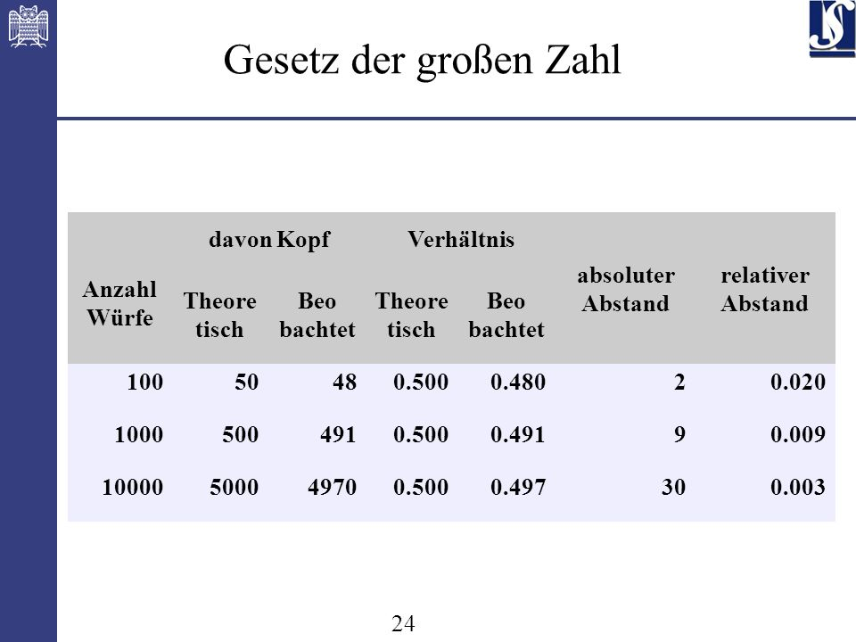 24 Gesetz der großen Zahl Anzahl Würfe davon KopfVerhältnis absoluter Abstand relativer Abstand Theore tisch Beo bachtet Theore tisch Beo bachtet 10050480.5000.48020.020 10005004910.5000.49190.009 10000500049700.5000.497300.003