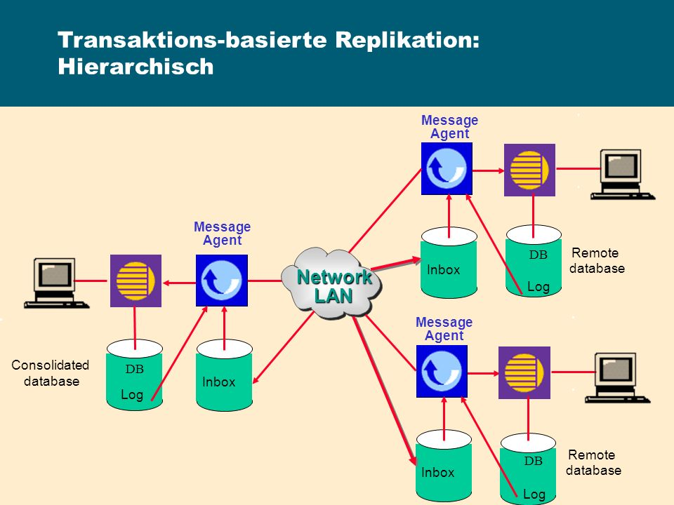 NetworkLAN Message Agent Consolidated database Remote database Inbox Log DB Transaktions-basierte Replikation: Hierarchisch Message Agent Remote datab