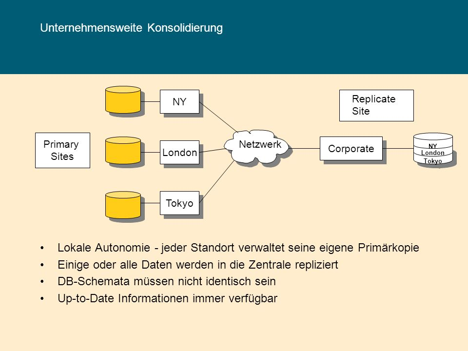 Central Datastore Mobile Computing Embedded Computing Workgroup Computing Unternehmens-Datenverarbeitung