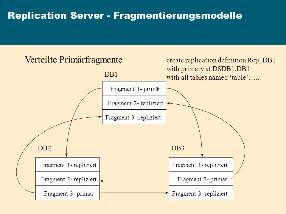 Replication Server - Fragmentierungsmodelle Verteilte Primärfragmente DB1 DB2DB3 Fragment 1- primär Fragment 3- primär Fragment 2- primär Fragment 2-