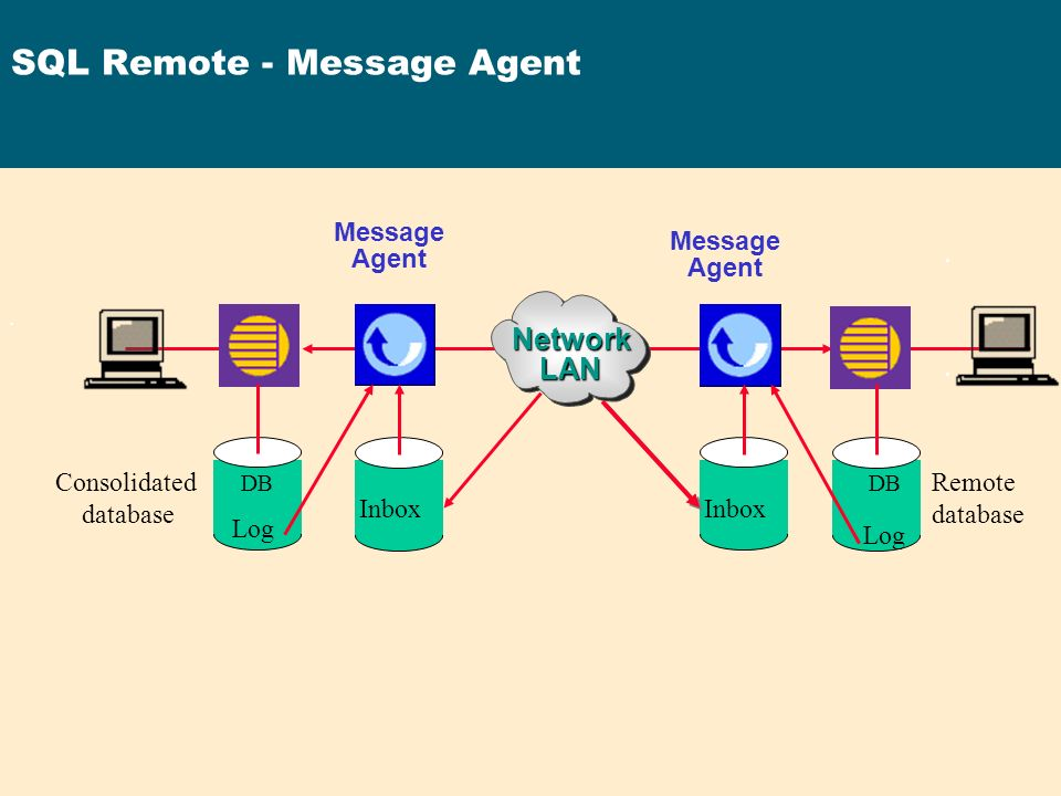 SQL Remote - Message Agent NetworkLAN Message Agent Consolidated database Remote database Inbox Log DB