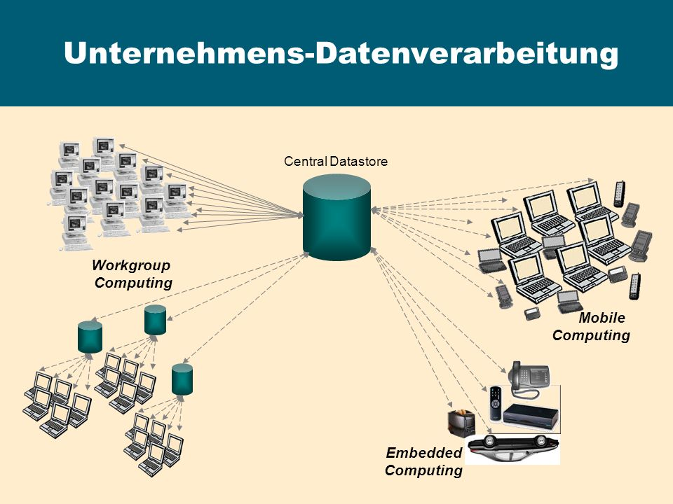 Replication Server - Fragmentierungsmodelle Verteilte Primärfragmente DB1 DB2DB3 Fragment 1- primär Fragment 3- primär Fragment 2- primär Fragment 2- repliziert Fragment 1- repliziert Fragment 3- repliziert create replication definition Rep_DB1 with primary at DSDB1.DB1 with all tables named table…...