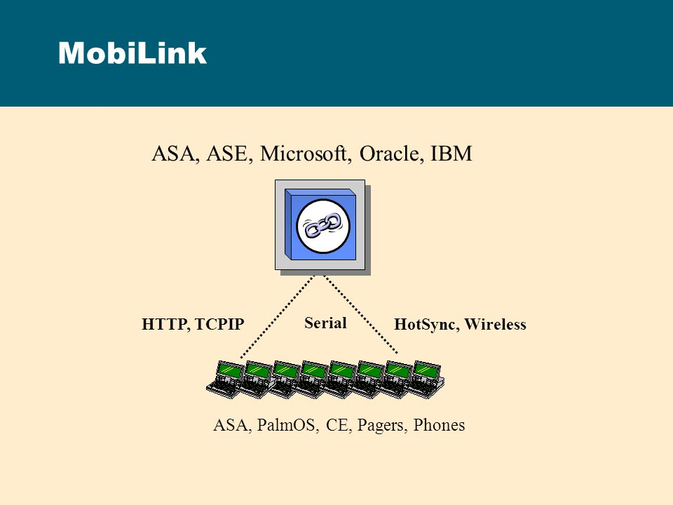 MobiLink ASA, ASE, Microsoft, Oracle, IBM ASA, PalmOS, CE, Pagers, Phones HTTP, TCPIPHotSync, Wireless Serial