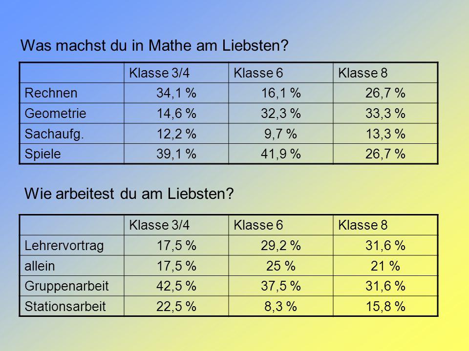 Was machst du in Mathe am Liebsten? Klasse 3/4Klasse 6Klasse 8 Rechnen34,1 %16,1 %26,7 % Geometrie14,6 %32,3 %33,3 % Sachaufg.12,2 %9,7 %13,3 % Spiele
