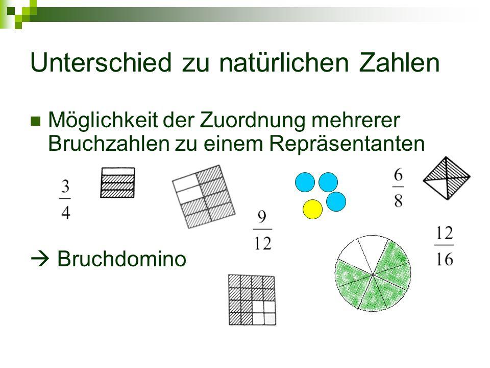 Unterschied zu natürlichen Zahlen Möglichkeit der Zuordnung mehrerer Bruchzahlen zu einem Repräsentanten Bruchdomino