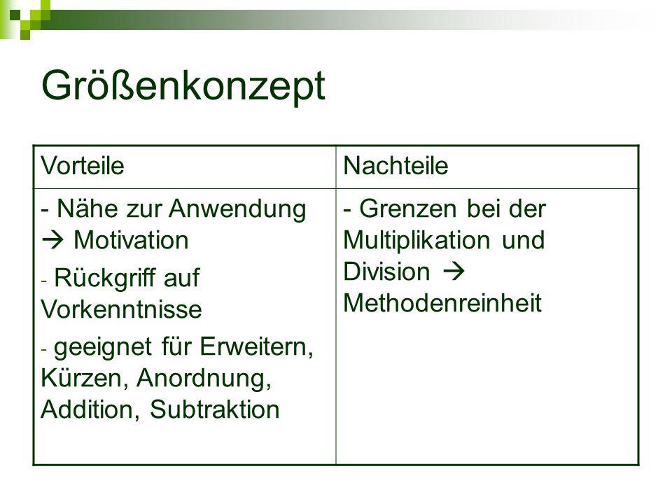 Größenkonzept VorteileNachteile - Nähe zur Anwendung Motivation - Rückgriff auf Vorkenntnisse - geeignet für Erweitern, Kürzen, Anordnung, Addition, S