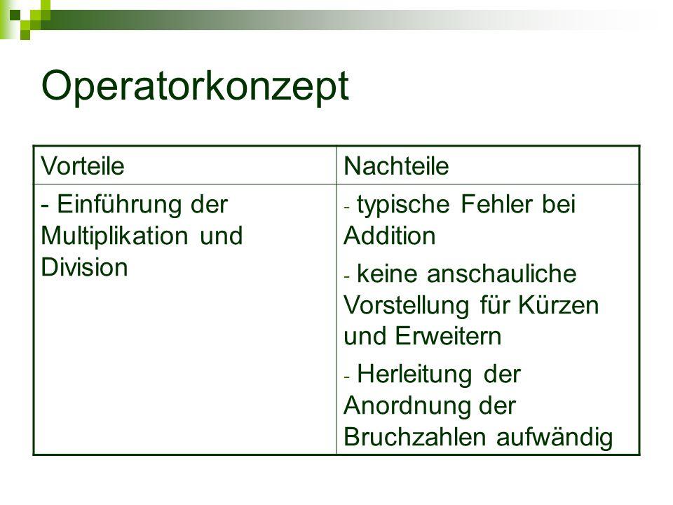 Operatorkonzept VorteileNachteile - Einführung der Multiplikation und Division - typische Fehler bei Addition - keine anschauliche Vorstellung für Kür