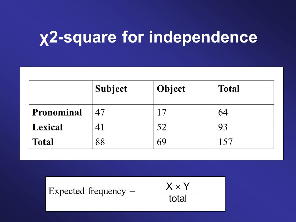 SubjectObjectTotal Pronominal471764 Lexical415293 Total8869157 Expected frequency = X Y total
