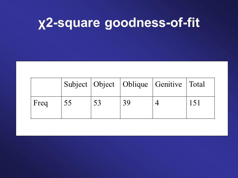 χ2-square goodness-of-fit Null-hypothesis: The four types of relative clauses are equally frequent in the true population.