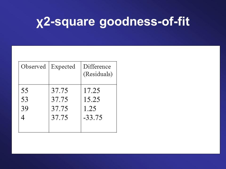χ2-square goodness-of-fit ObservedExpectedDifference (Residuals) Square 55 53 39 4 37.75 17.25 15.25 1.25 -33.75 297.56 232.56 1.56 1139.06