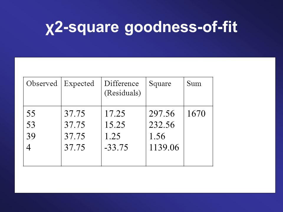 χ2-square goodness-of-fit ObservedExpectedDifference (Residuals) SquareSumDivided by expected frequency 55 53 39 4 37.75 17.25 15.25 1.25 -33.75 297.56 232.56 1.56 1139.06 1670 = 44.25