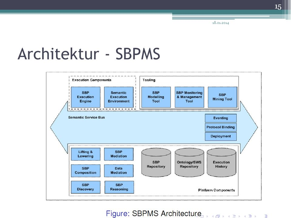 Architektur - SBPMS 18.01.2014 15