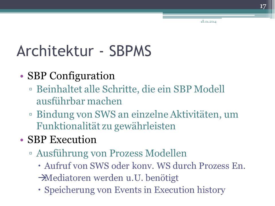 Architektur - SBPMS SBP Configuration Beinhaltet alle Schritte, die ein SBP Modell ausführbar machen Bindung von SWS an einzelne Aktivitäten, um Funkt