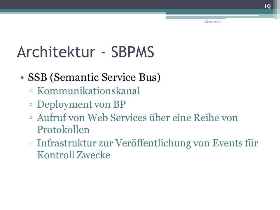 Architektur - SBPMS SSB (Semantic Service Bus) Kommunikationskanal Deployment von BP Aufruf von Web Services über eine Reihe von Protokollen Infrastru