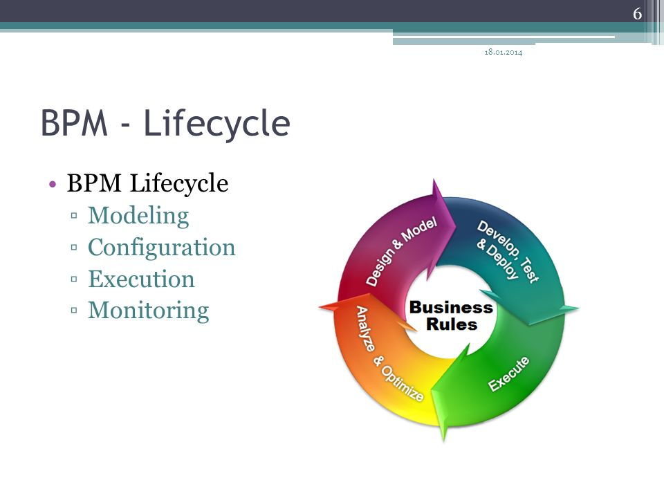 BPM - Lifecycle BPM Lifecycle Modeling Configuration Execution Monitoring 18.01.2014 6