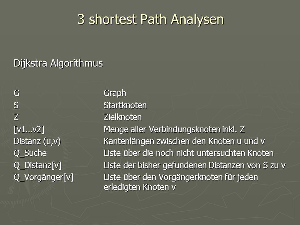 3 shortest Path Analysen Dijkstra Algorithmus GGraph SStartknoten ZZielknoten [v1…v2]Menge aller Verbindungsknoten inkl. Z Distanz (u,v)Kantenlängen z