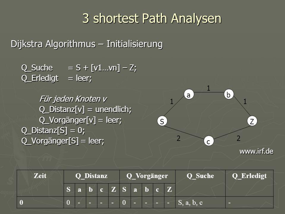 3 shortest Path Analysen Dijkstra Algorithmus – Initialisierung Q_Suche = S + [v1…vn] – Z; Q_Erledigt= leer; Für jeden Knoten v Q_Distanz[v] = unendli