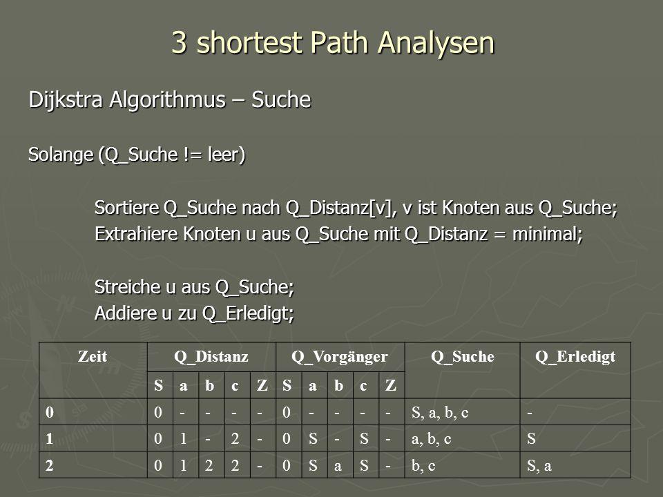 3 shortest Path Analysen Dijkstra Algorithmus – Suche Solange (Q_Suche != leer) Sortiere Q_Suche nach Q_Distanz[v], v ist Knoten aus Q_Suche; Extrahie