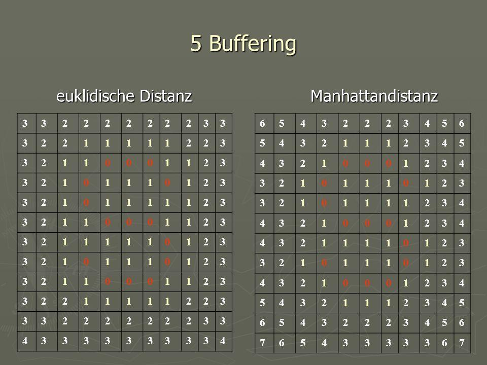 5 Buffering euklidische Distanz Manhattandistanz euklidische Distanz Manhattandistanz 33222222233 32211111223 32110001123 32101110123 32101111123 3211
